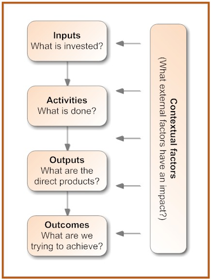 Simplified program model - shows linear progression from inputs to activities to outputs to outcomes